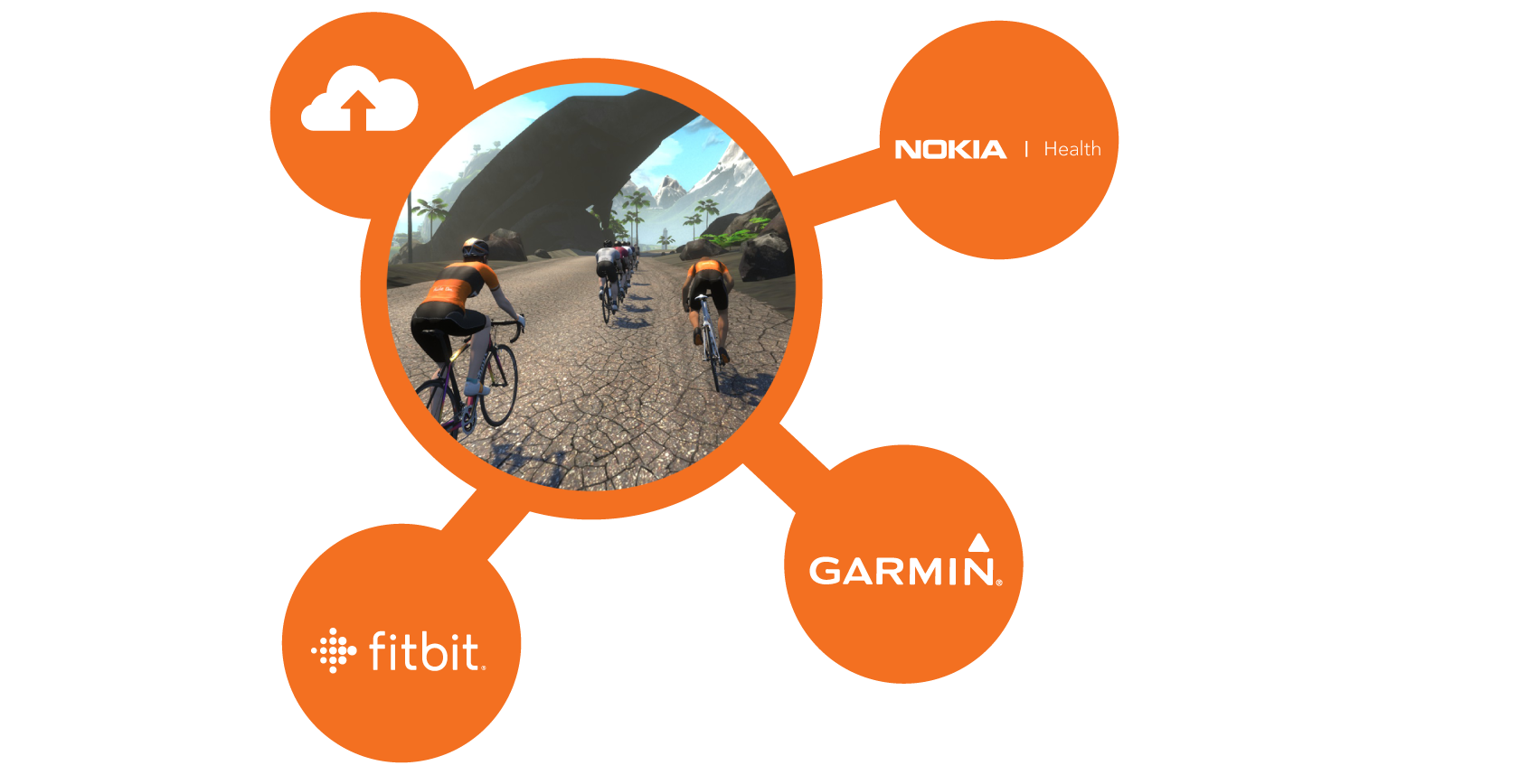 Integrating Zwift with Garmin, Fitbit, and Nokia Health | Zwift